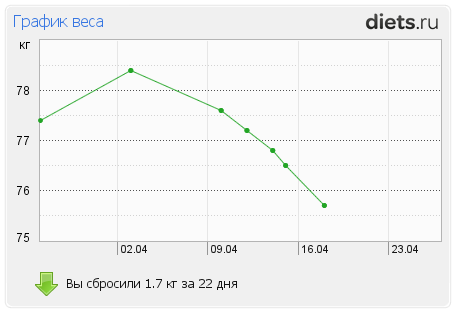 http://www.diets.ru/data/graph/2012/0418/455489t1pm.png