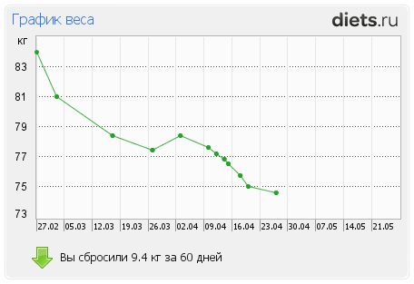 http://www.diets.ru/data/graph/2012/0427/455489t1pt.png