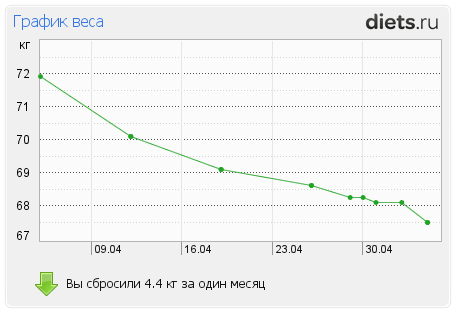 http://www.diets.ru/data/graph/2012/0505/502376t1pm.png