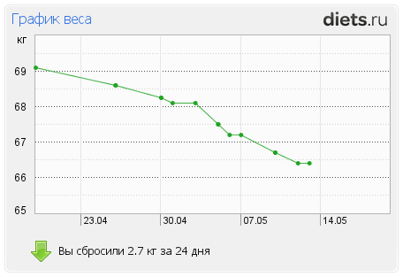 http://www.diets.ru/data/graph/2012/0513/502376t1pm.png