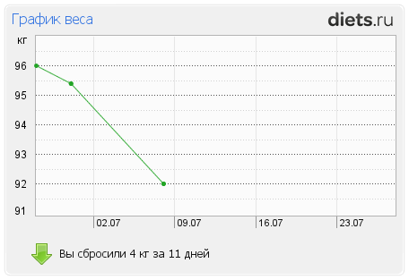 http://www.diets.ru/data/graph/2012/0708/569830t1pm.png