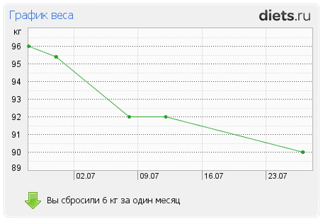 http://www.diets.ru/data/graph/2012/0727/569830t1pm.png