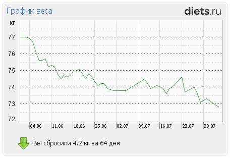 http://www.diets.ru/data/graph/2012/0804/551790t1pall.png