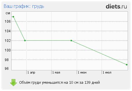 Результаты в графиках.: : Дневники - diets.ru