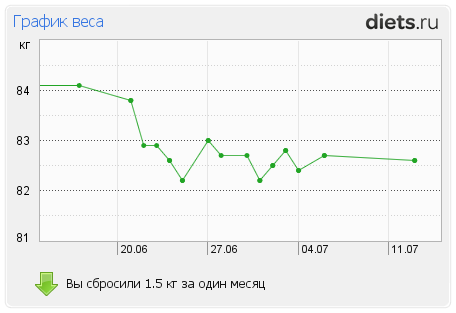 http://www.diets.ru/data/graphauto/1118974x1xmx0.png