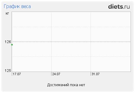 http://www.diets.ru/data/graphauto/397219x1xallx0.png