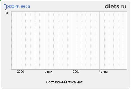 http://www.diets.ru/data/graphauto/411417x1xallx0.png