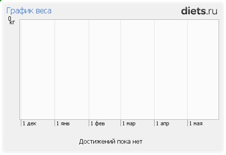 http://www.diets.ru/data/graphauto/502376x1xsx0.png