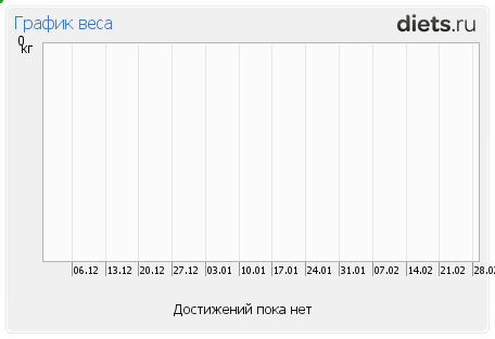 http://www.diets.ru/data/graphauto/502376x1xtx0.png