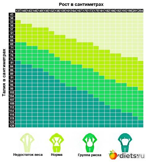 Анорексия вес рост таблица