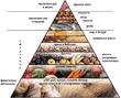 Средиземноморская  система питания в системе ЗОЖ