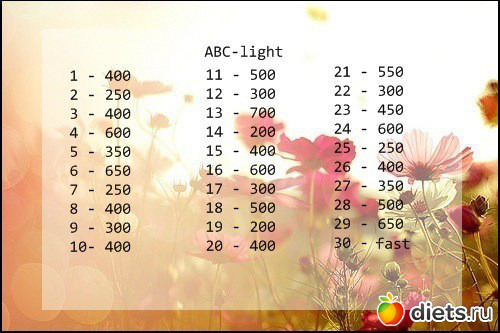 Отзывы О Авс Диеты. ABC диета: плюсы и минусы, противопоказания