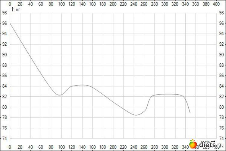 График похудения для компьютера