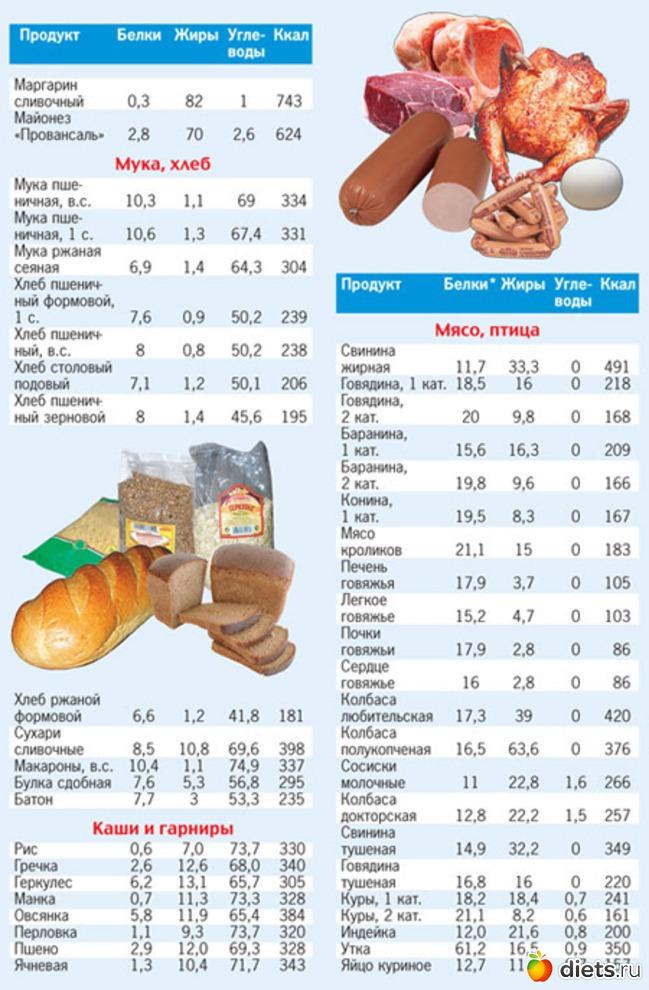 Диета с высчитыванием калорий