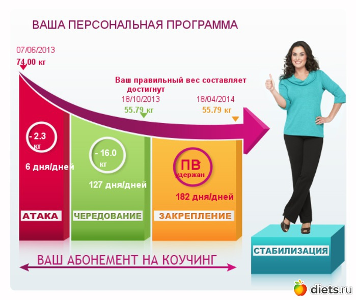 рассчитать диету по дюкану итоге женщина-Рак
