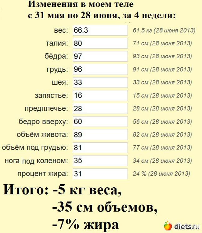 диета дюкана калькулятор рассчитать вес