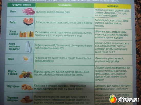 стол номер 5 диета меню список