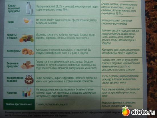 Какие Соусы Можно Есть При Диете 5. Стол №5 — какие продукты можно и нельзя на диете номер пять
