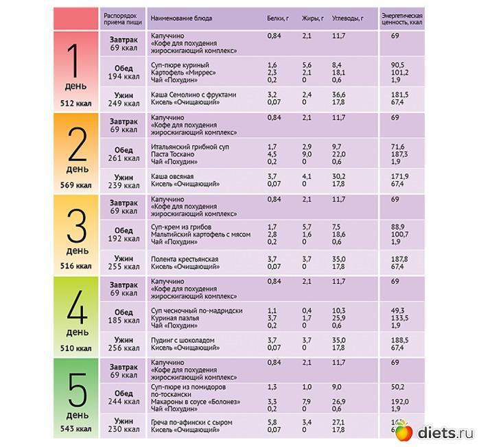 Похудение и питание по группе крови