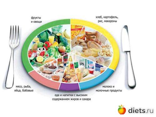 Рецепты раздельного питания 90 дней.