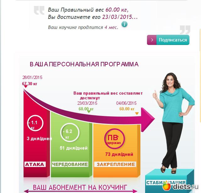 Дюкан скорость похудения