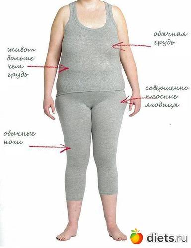 как похудеть в животе и боках диета