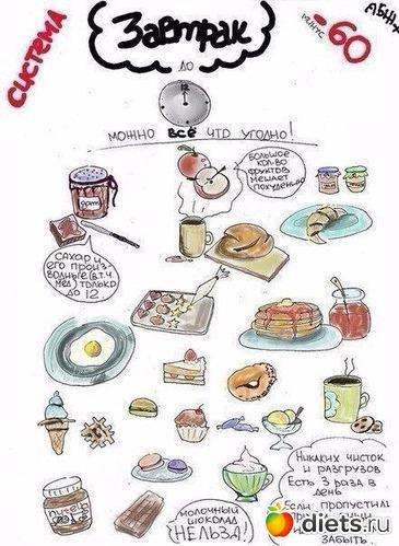 Завтрак, альбом: Таблицы по системе