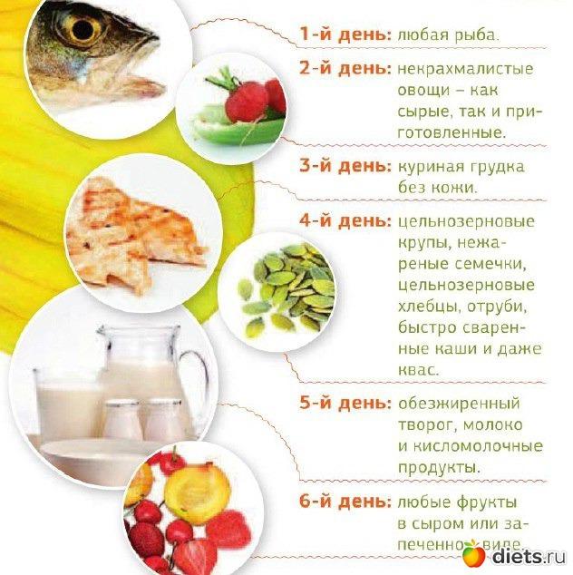 Диета Ромашка Что Можно Есть. Ромашка или диета «6 лепестков»: меню, правила и рекомендации