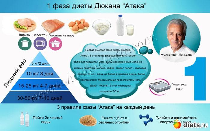 Дюкан Диета Ataka. Вкусное меню на неделю для фазы Атака диеты Дюкана