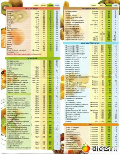Низкокалорийная диета таблица продуктов