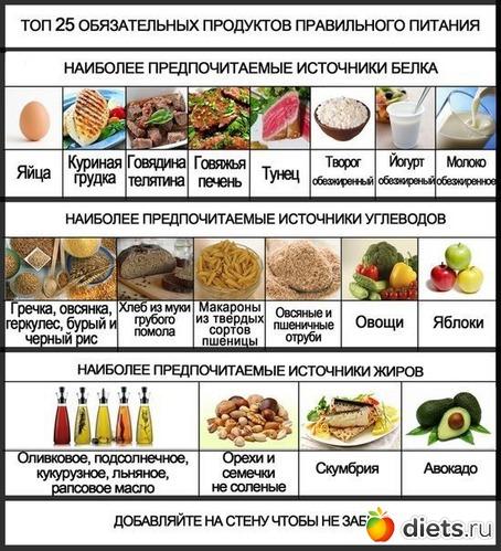 Как приготовить грудку при правильном питании