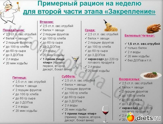 Белково углеводное чередование диета БУЧ для похудения