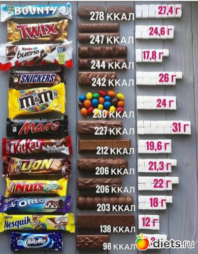Шоколадки и их калории, альбом: Калорийность продуктов в картинках