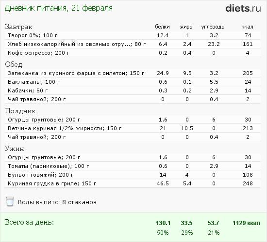 Похудение Калькуляторы Калорий. Калькулятор калорий для похудения