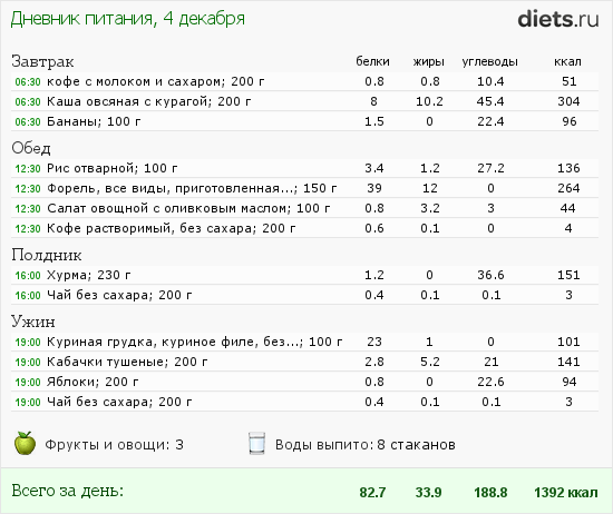 диета без сахара меню на каждый день