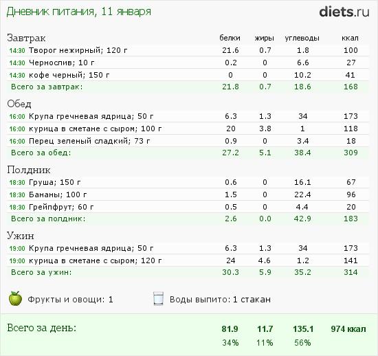 диеты на воде меню