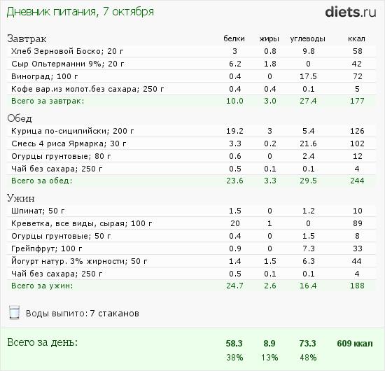 Диета 600 калорий: меню, продукты, результаты, выход из диеты.