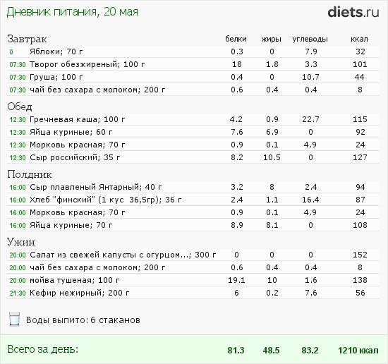 диеты для сжигания жира меню